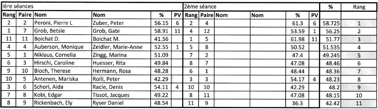 Challenge Biennois 2016